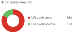 Ahrefs Error Distribution URLs with Errors
