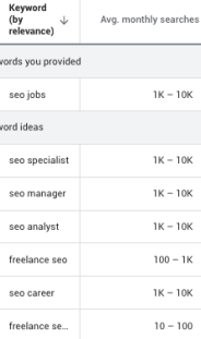 Keyword Search Volume Ranges