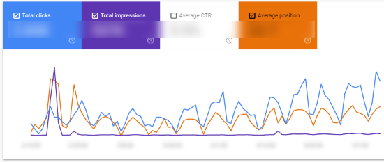 Google Search Console Performance Report (Chart View)