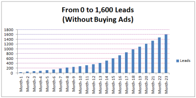 1 to 1600 leads (organic growth, no advertising)