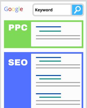 Google SERP (PPC+SEO)