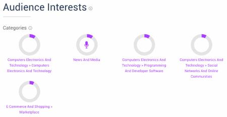 Similarweb Amazon audience interests