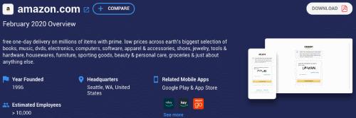 Similarweb Amazon overall