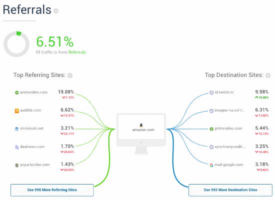Similarweb Amazon referrals