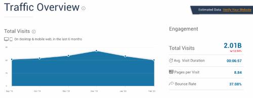 Similarweb Amazon total visits